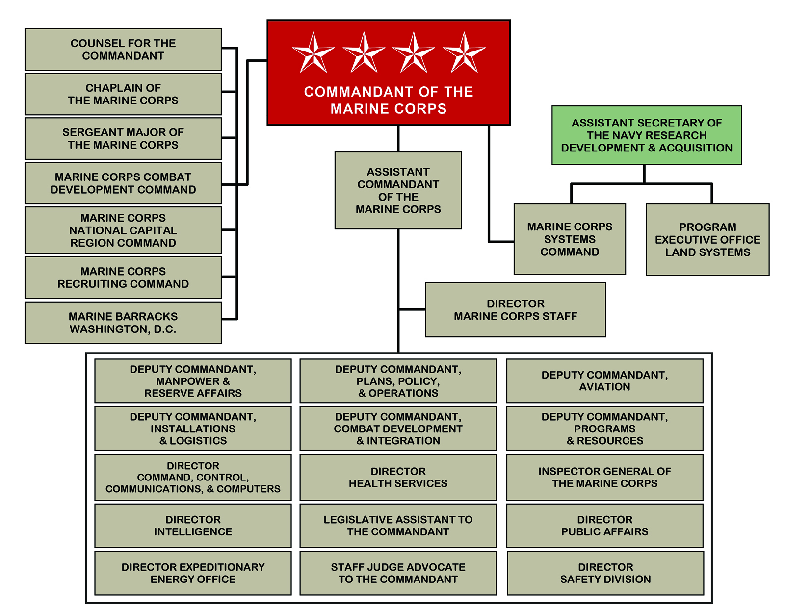 Velitelství námořní pěchoty [1798- ] : Central Commands